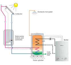 Picture Solar Hot Water Heating